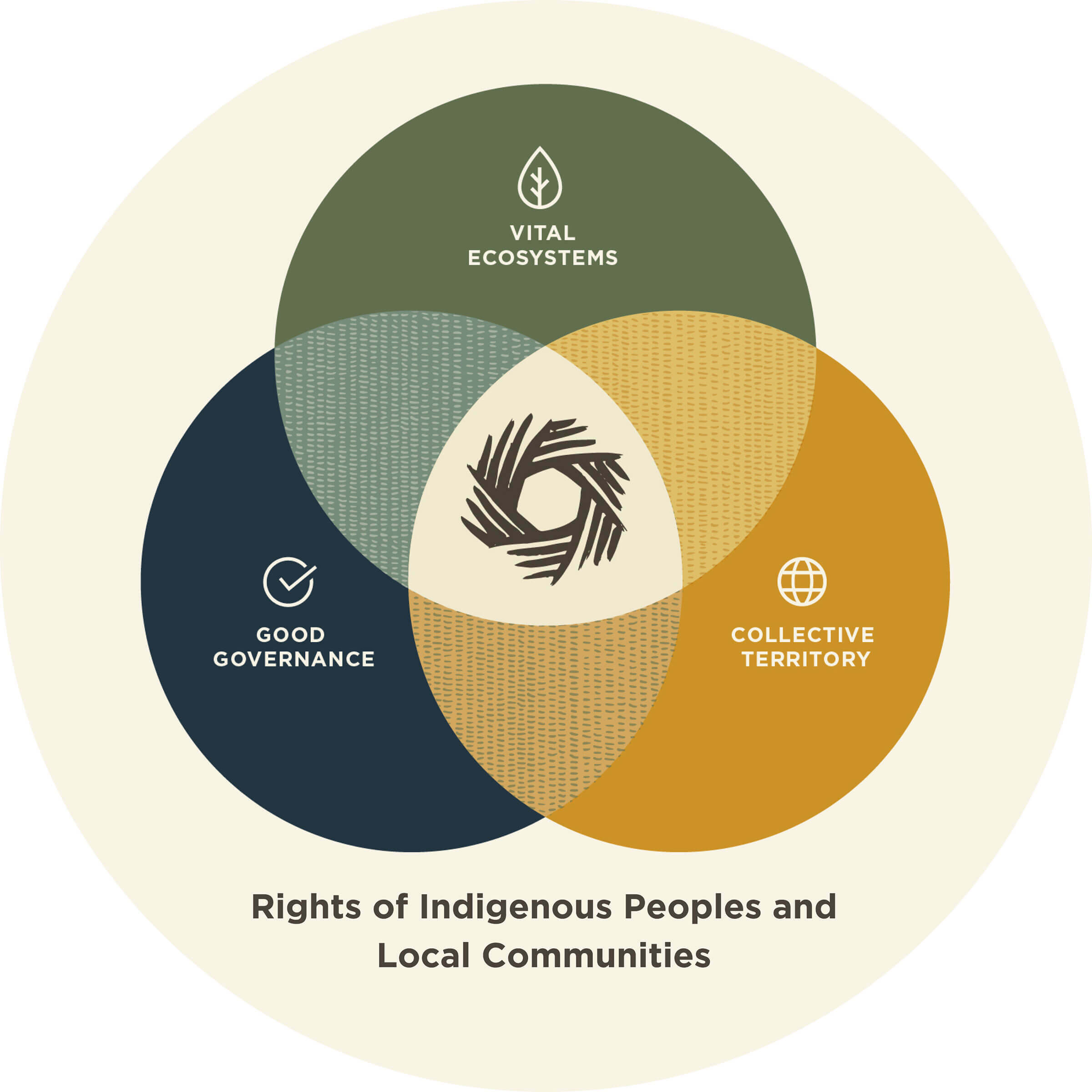 The rights of indigenous peoples and local communities include vital eco systems, good governance, and collective territory.